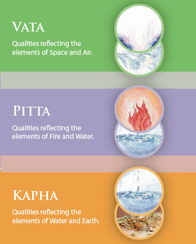 Vastu and the 5 elements ~ 3 Guna's & 3 Dosha's